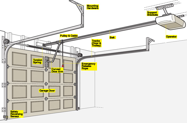 Garage door components